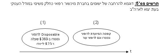שינוי מודל עסקי 5