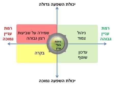 stakeholder 3