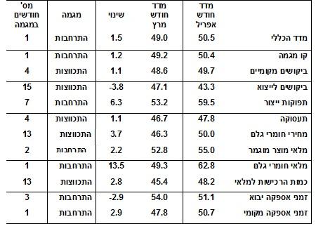 מדד מנהלי הרכש מאי 16