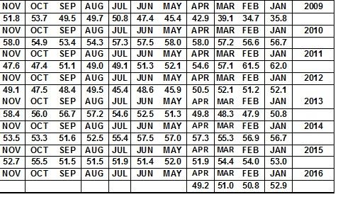 מדד מנהלי הרכש מאי 18.5
