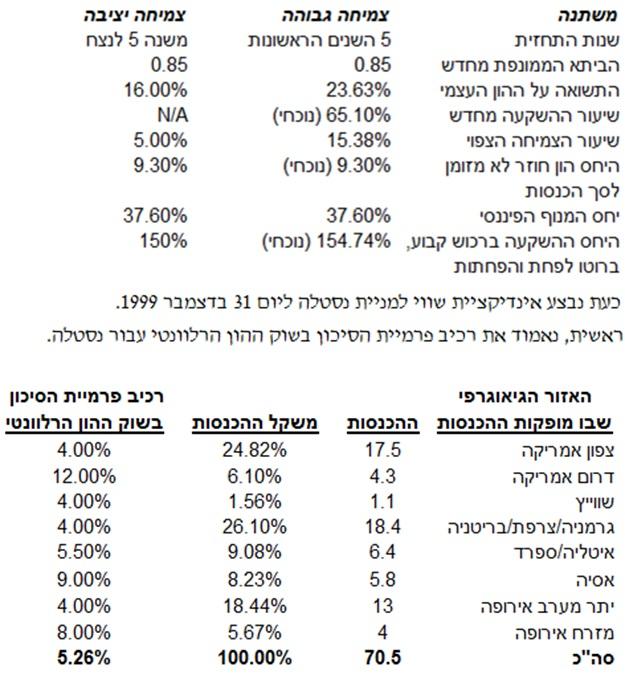 %d7%90%d7%99%d7%a0%d7%93%d7%99%d7%a7%d7%a6%d7%99%d7%95%d7%aa-%d7%a9%d7%95%d7%95%d7%99-7