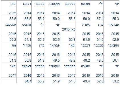 מדד מנהלי הרכש דצמבר 2 2016