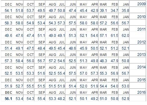 מדד מנהלי הרכש דצמבר 3 2016