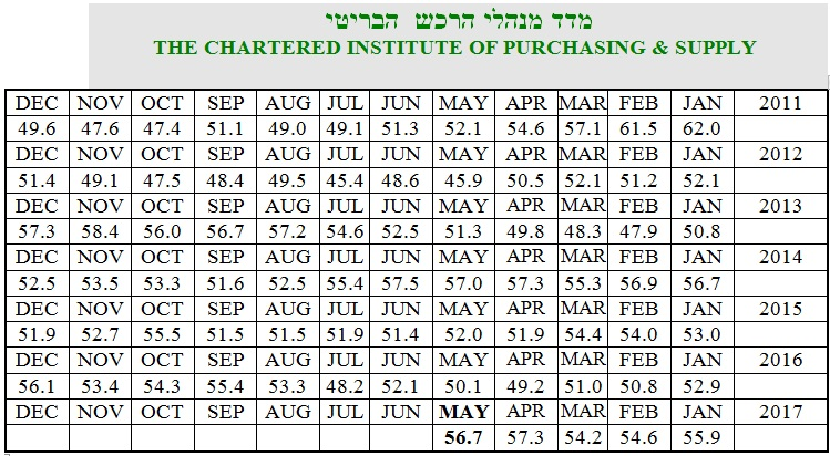 2 מדד מנהלי הרכש יוני 17