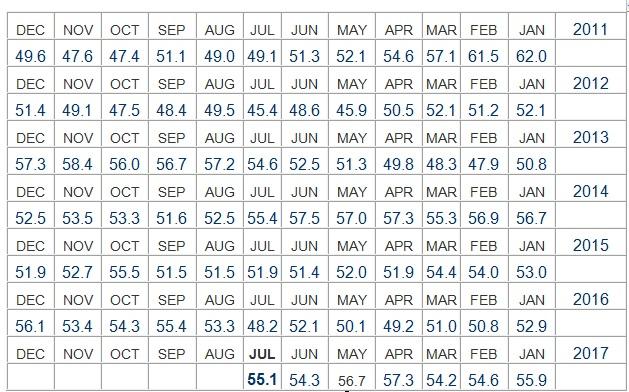 מדד מנהלי המרכש 2 יולי 2017