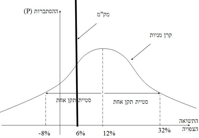 מודליסט פיננסי 2